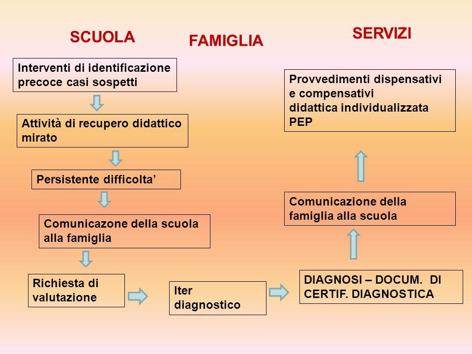 SERVIZI SCUOLA FAMIGLIA Interventi di identificazione