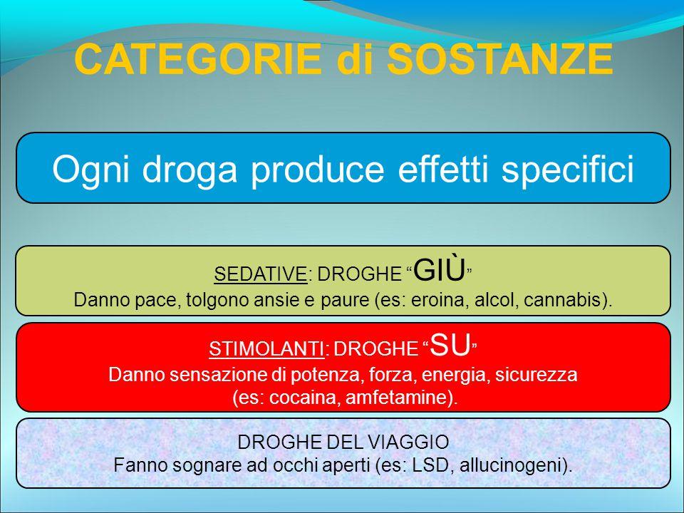CATEGORIE di SOSTANZE Ogni droga produce effetti specifici