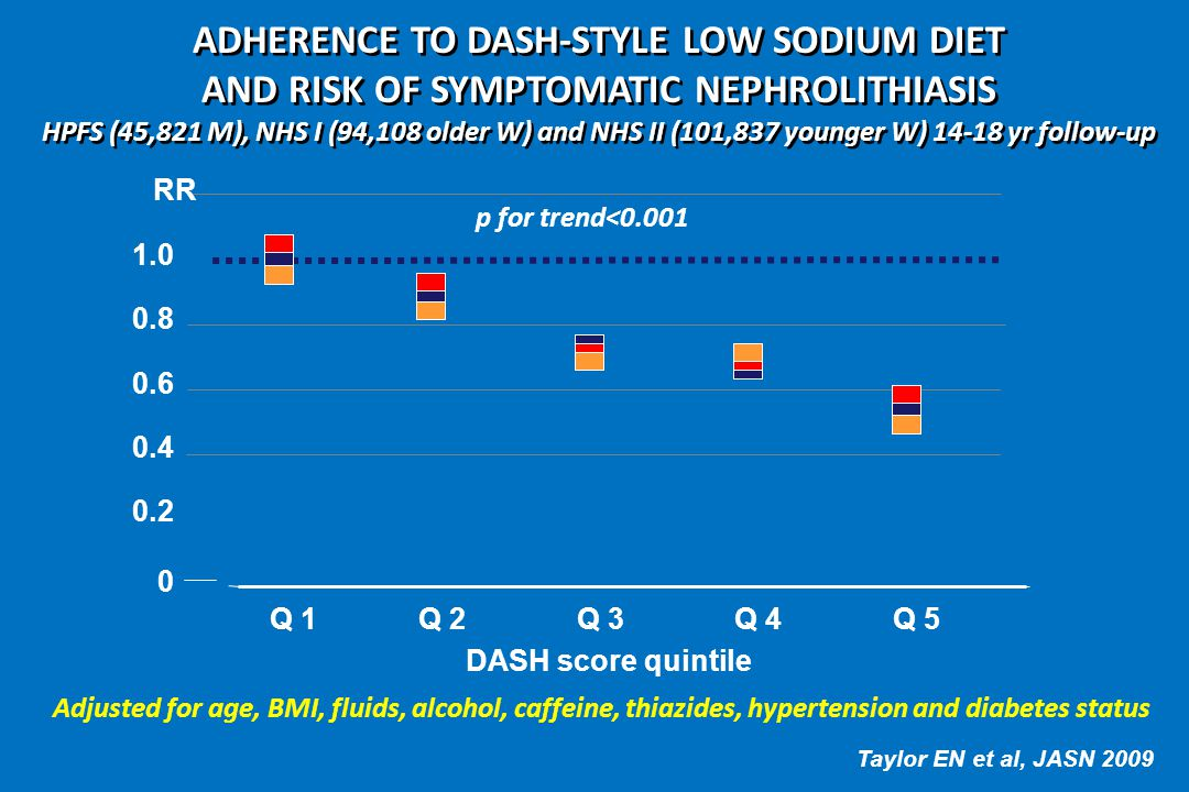 ADHERENCE TO DASH-STYLE LOW SODIUM DIET