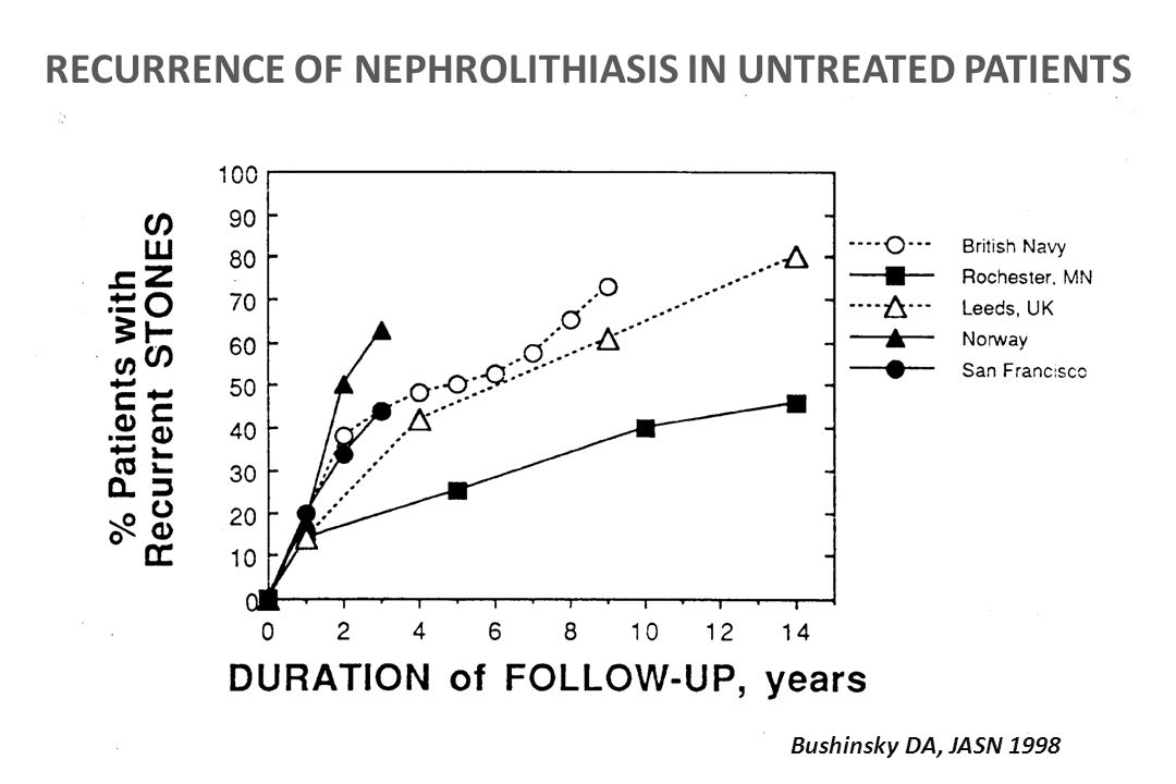 RECURRENCE OF NEPHROLITHIASIS IN UNTREATED PATIENTS