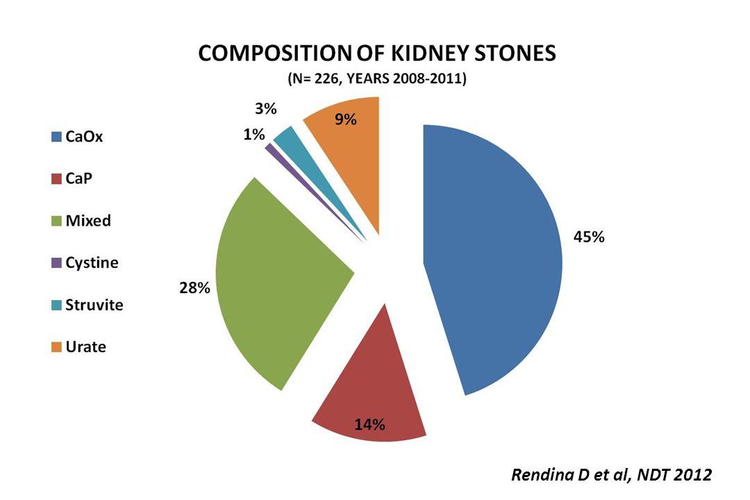 Rendina D et al, NDT 2012