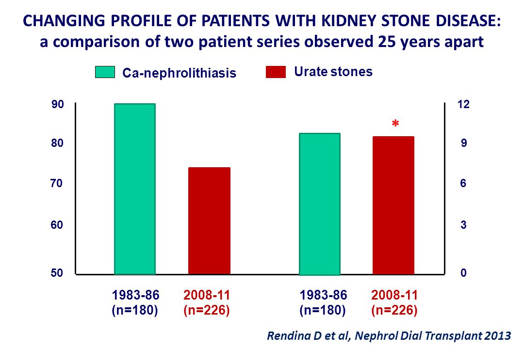 CHANGING PROFILE OF PATIENTS WITH KIDNEY STONE DISEASE: