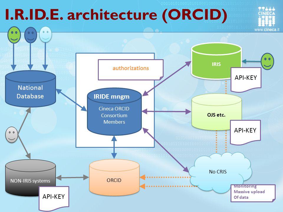 I.R.ID.E. architecture (ORCID)