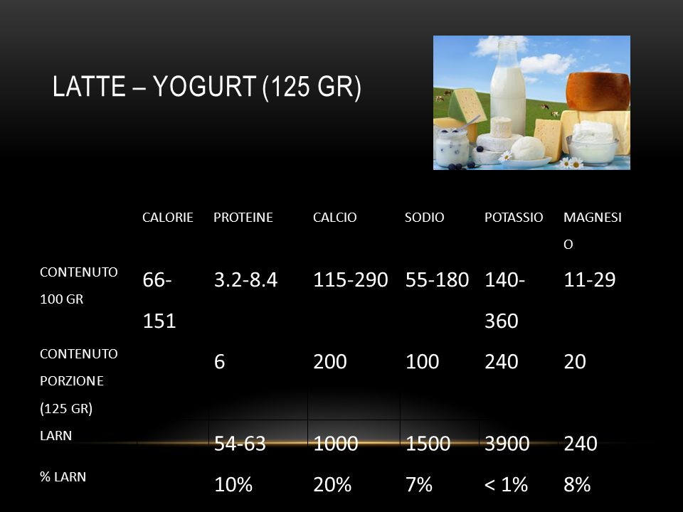 LATTE – YOGURT (125 gr) 66-151 3.2-8.4 115-290 55-180 140-360 11-29 6