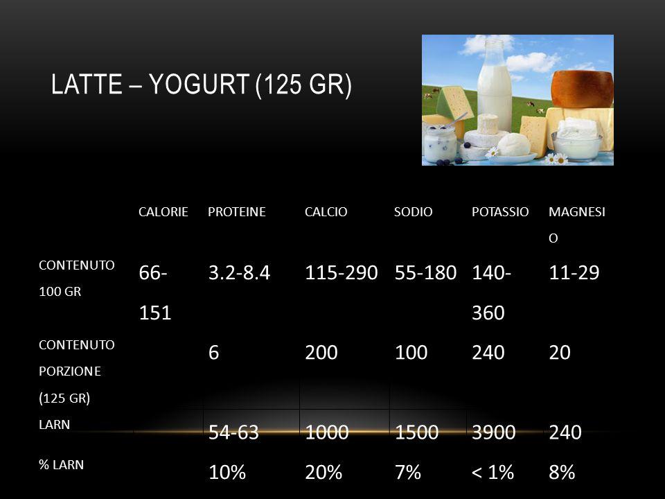 LATTE – YOGURT (125 gr) 66-151 3.2-8.4 115-290 55-180 140-360 11-29 6
