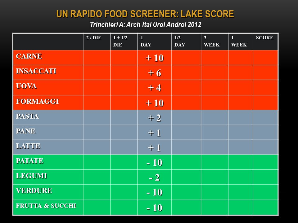 UN RAPIDO FOOD SCREENER: LAKE SCORE