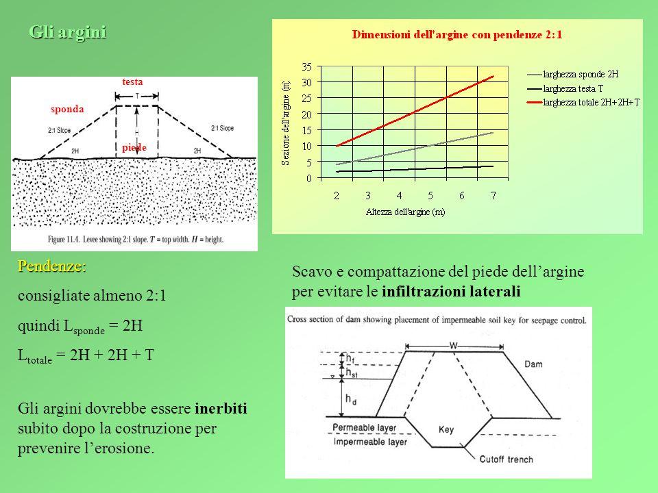 Gli argini sponda. testa. piede. Pendenze: consigliate almeno 2:1. quindi Lsponde = 2H. Ltotale = 2H + 2H + T.