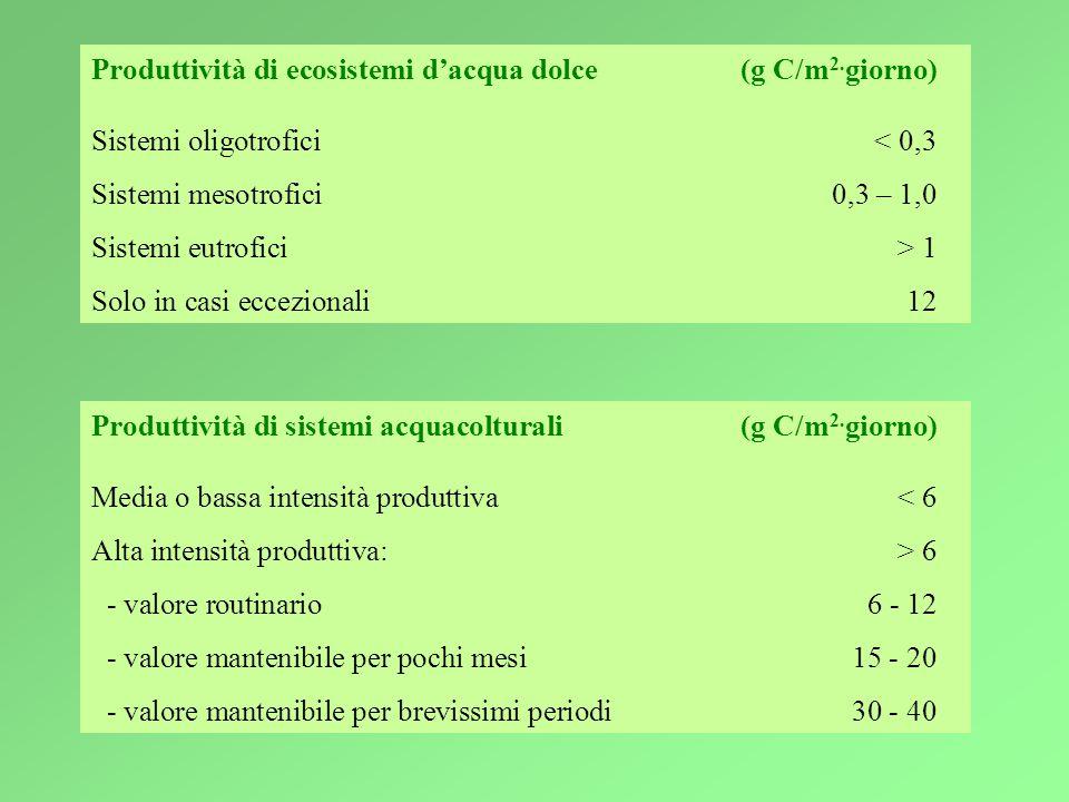 Produttività di ecosistemi d'acqua dolce (g C/m2.giorno)