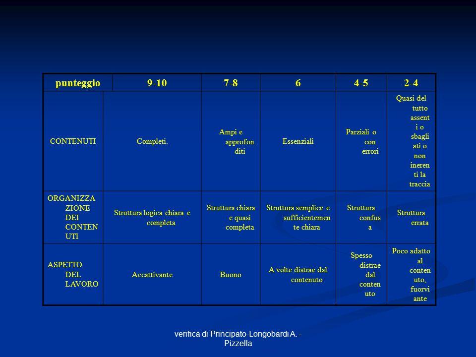 punteggio 9-10 7-8 6 4-5 2-4 CONTENUTI Completi. Ampi e approfonditi