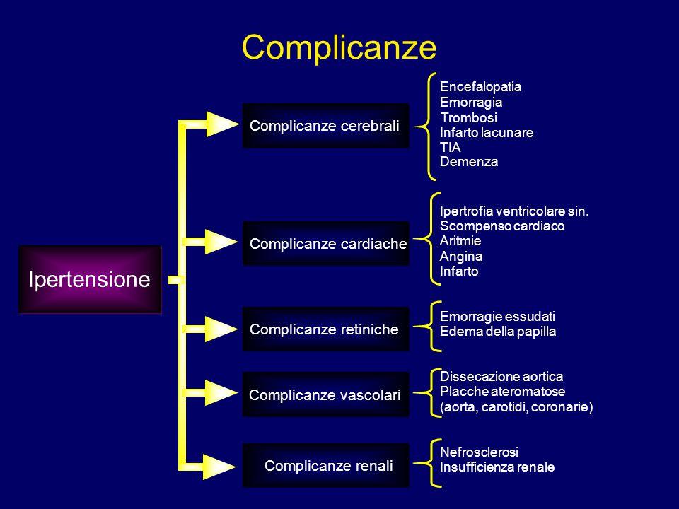 # Complicanze Ipertensione Complicanze cerebrali Complicanze cardiache