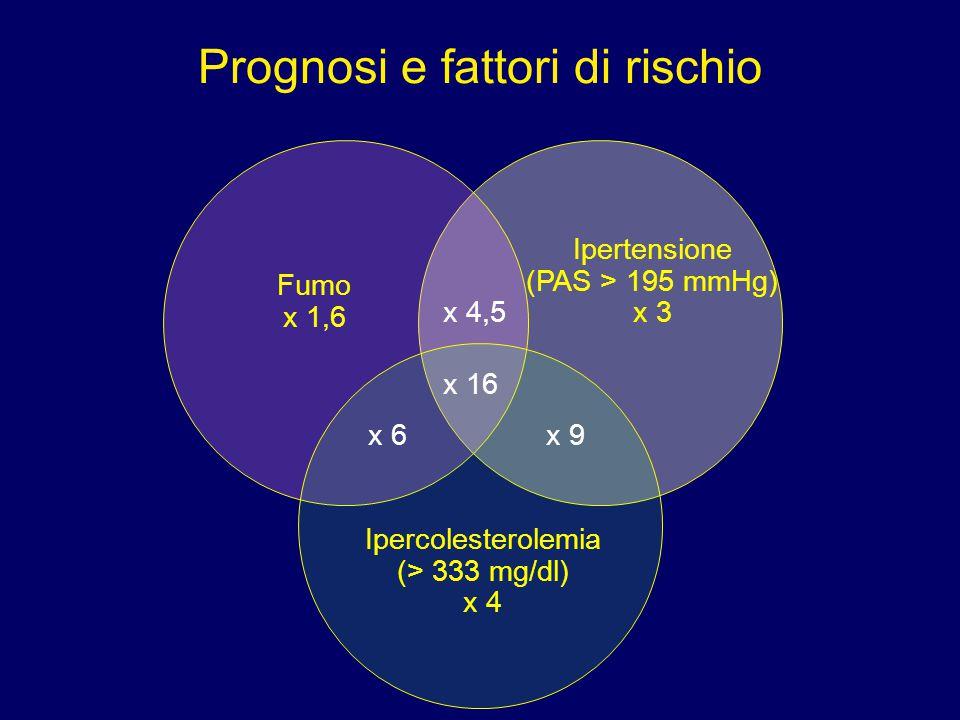 Prognosi e fattori di rischio