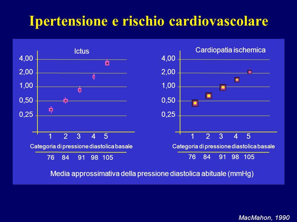 Ipertensione e rischio cardiovascolare