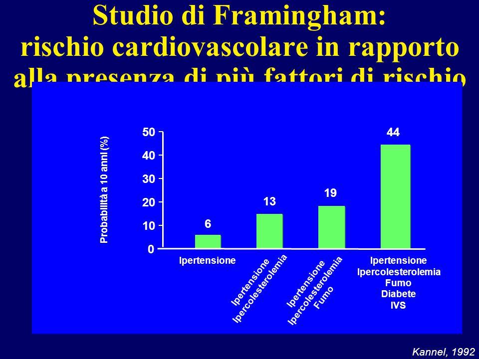 Studio di Framingham: rischio cardiovascolare in rapporto alla presenza di più fattori di rischio