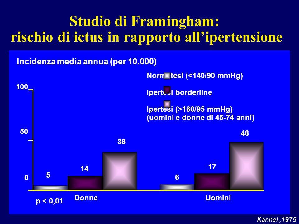 Studio di Framingham: rischio di ictus in rapporto all'ipertensione