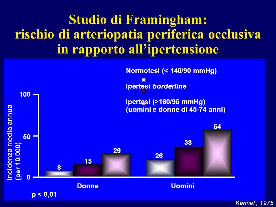 Studio di Framingham: rischio di arteriopatia periferica occlusiva in rapporto all'ipertensione
