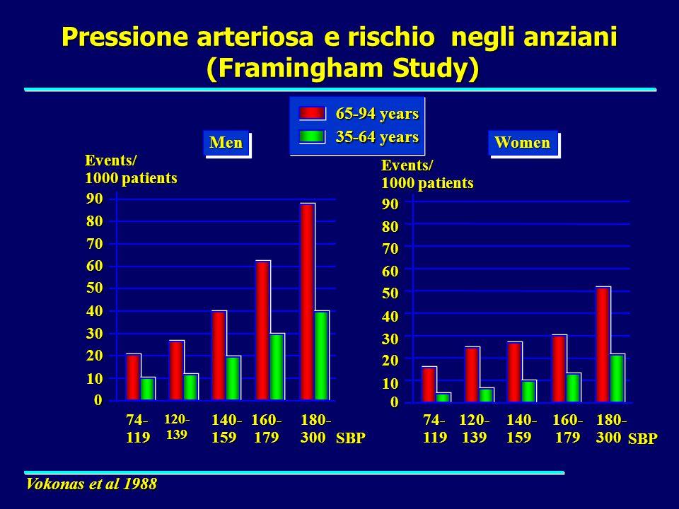 Pressione arteriosa e rischio negli anziani (Framingham Study)