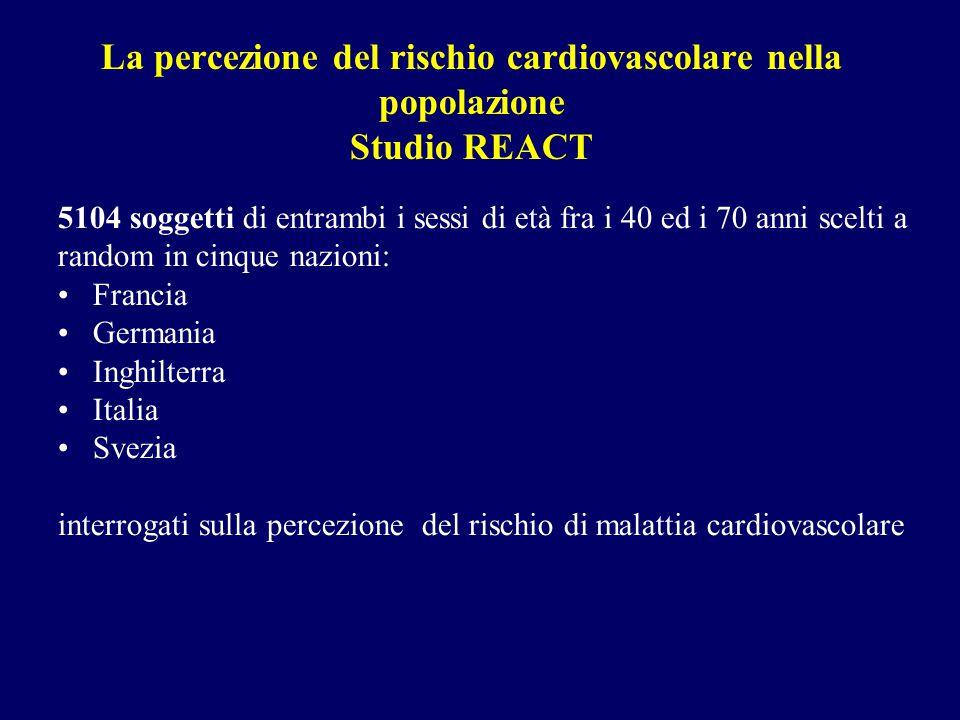 La percezione del rischio cardiovascolare nella popolazione Studio REACT