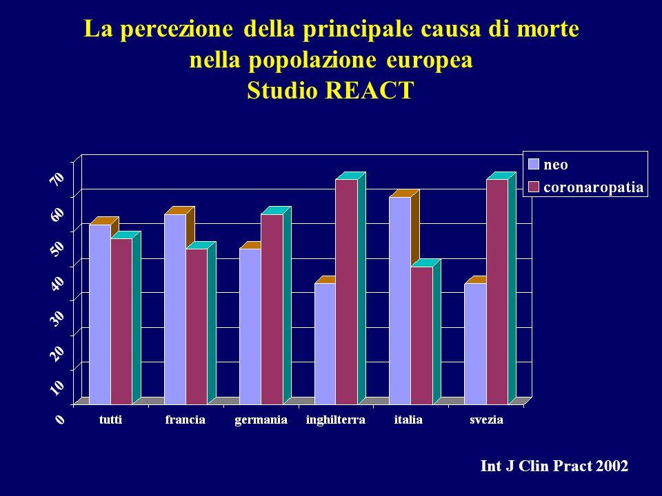 La percezione della principale causa di morte nella popolazione europea Studio REACT