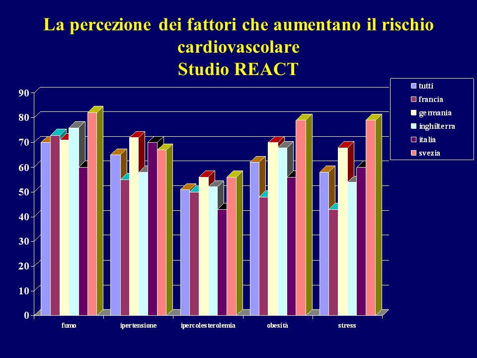 La percezione dei fattori che aumentano il rischio cardiovascolare Studio REACT