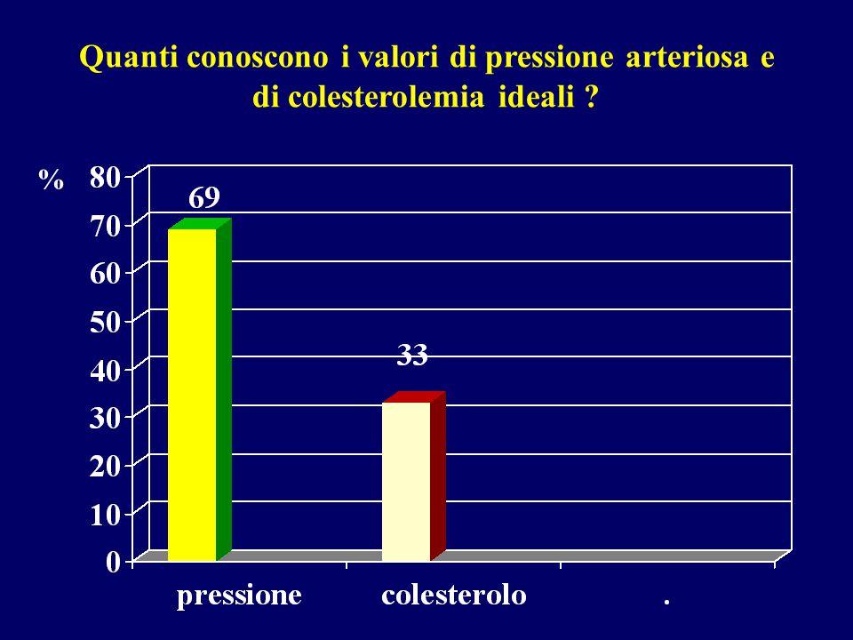 Quanti conoscono i valori di pressione arteriosa e di colesterolemia ideali