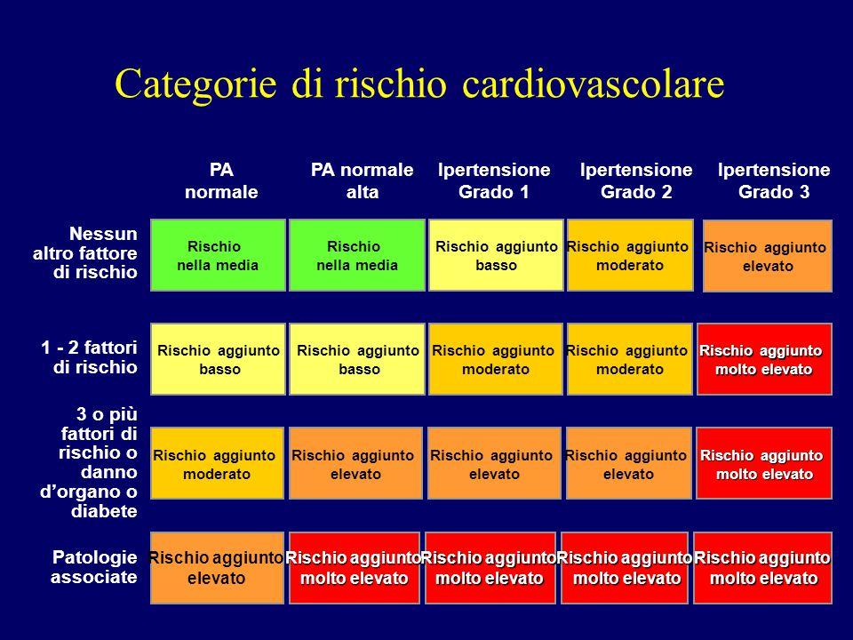 Categorie di rischio cardiovascolare