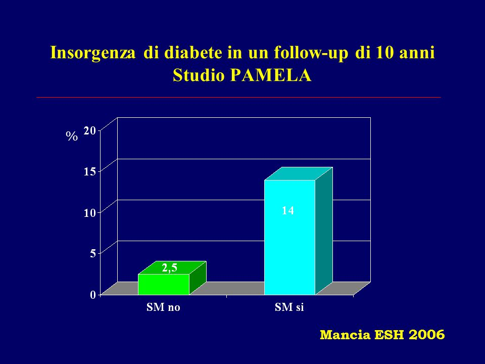 Insorgenza di diabete in un follow-up di 10 anni Studio PAMELA