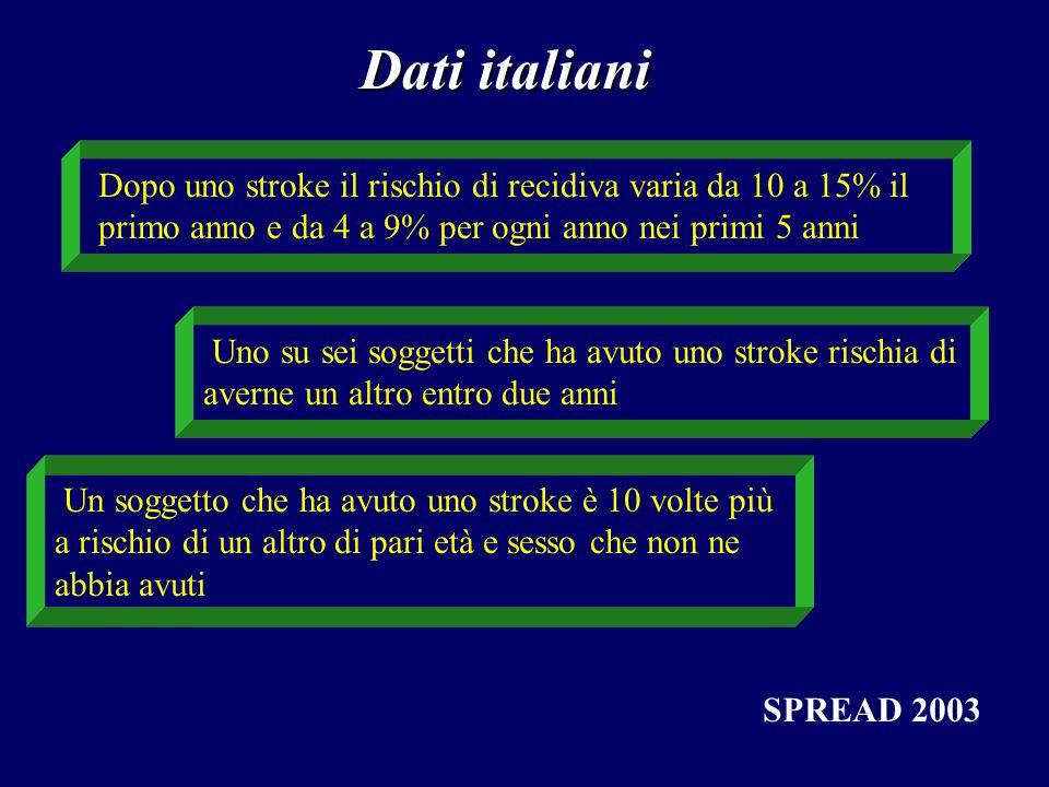 Dati italiani Dopo uno stroke il rischio di recidiva varia da 10 a 15% il primo anno e da 4 a 9% per ogni anno nei primi 5 anni.