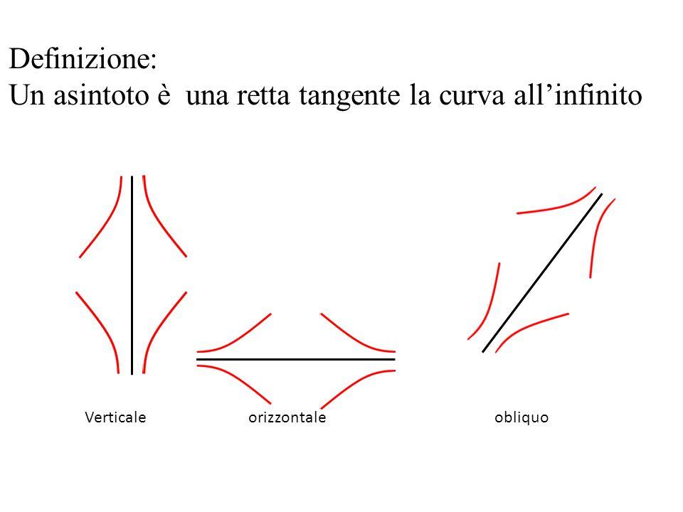 Un asintoto è una retta tangente la curva all'infinito