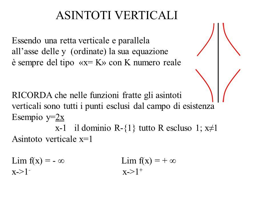 ASINTOTI VERTICALI Essendo una retta verticale e parallela