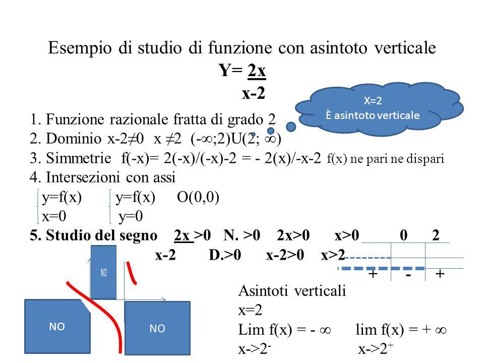 Esempio di studio di funzione con asintoto verticale