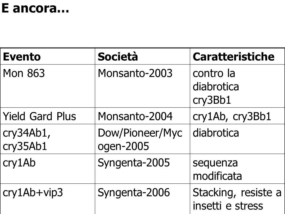 E ancora… Evento Società Caratteristiche Mon 863 Monsanto-2003