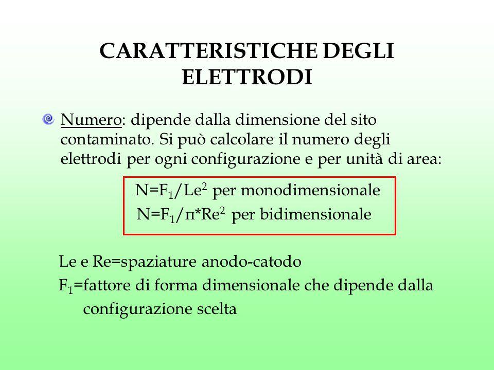 CARATTERISTICHE DEGLI ELETTRODI