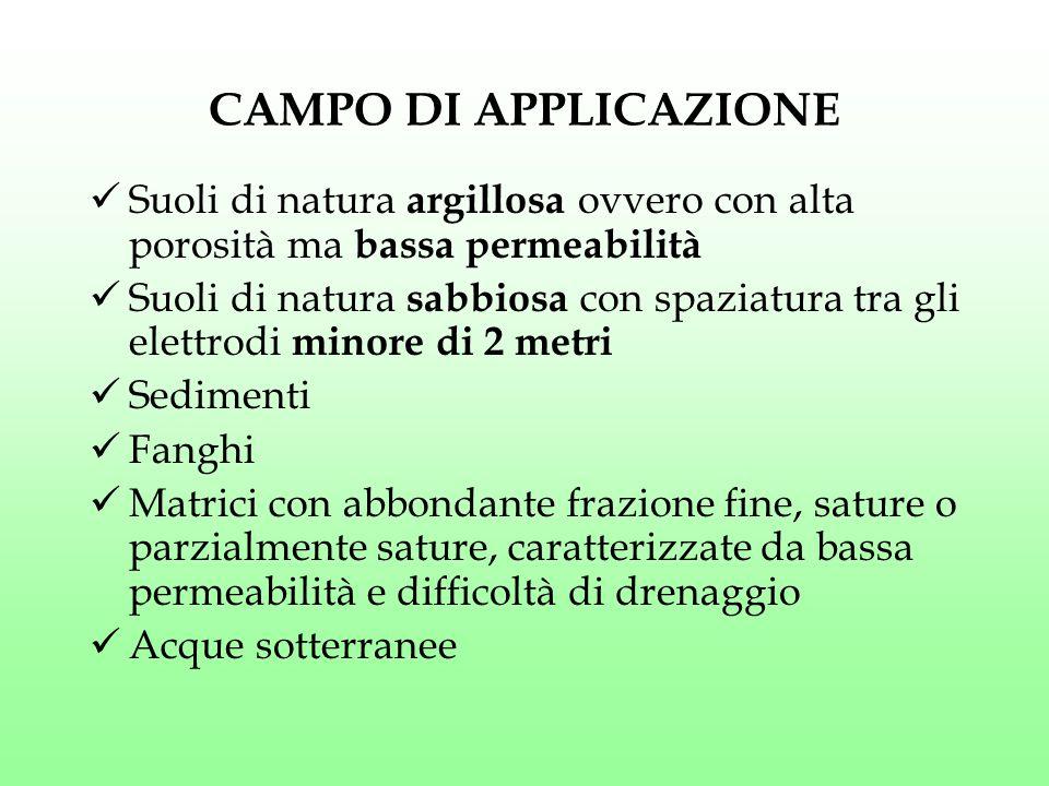 CAMPO DI APPLICAZIONE Suoli di natura argillosa ovvero con alta porosità ma bassa permeabilità.