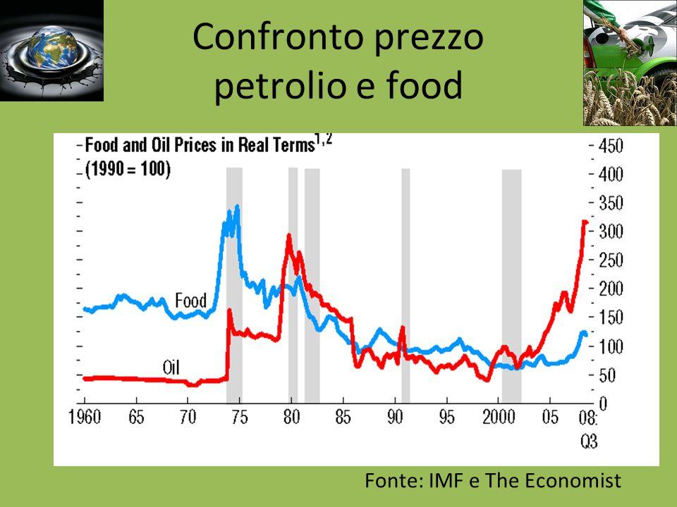 Confronto prezzo petrolio e food