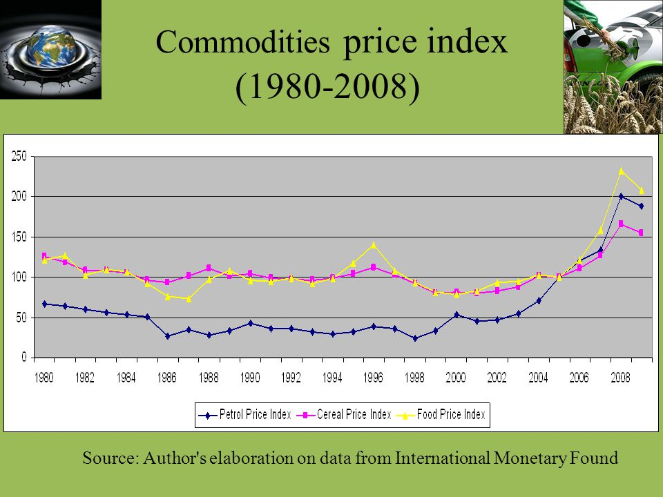 Commodities price index (1980-2008)