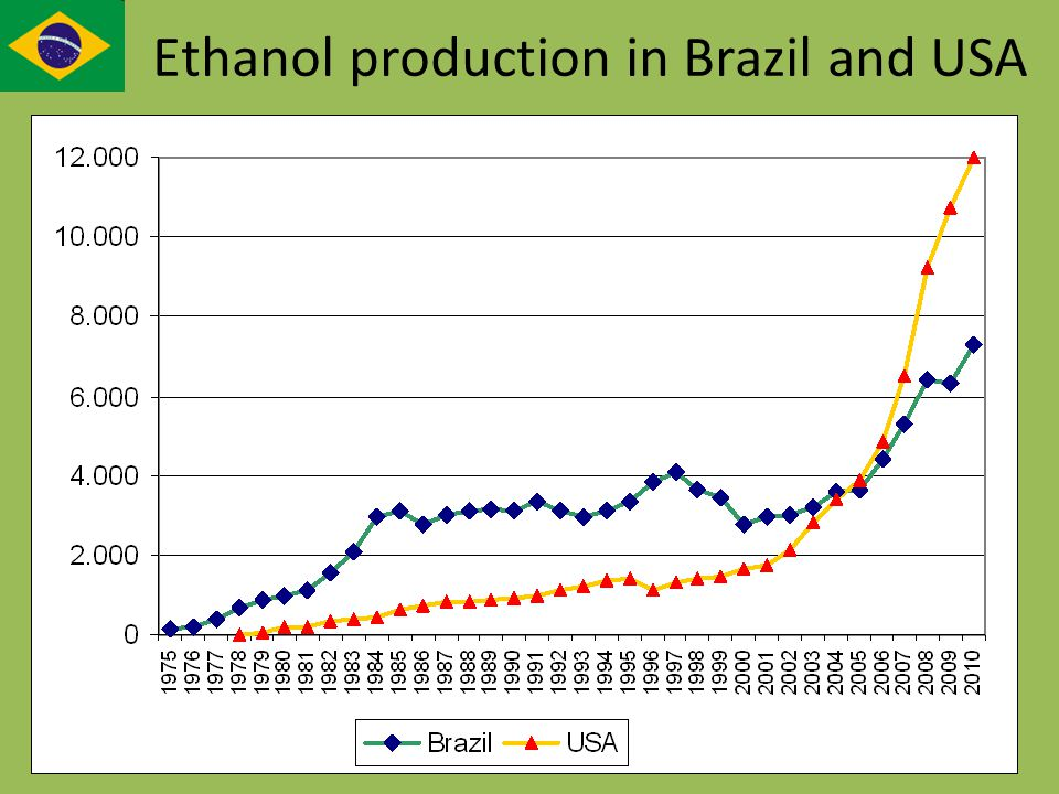 Ethanol production in Brazil and USA