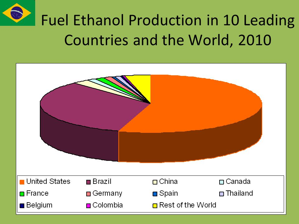 Fuel Ethanol Production in 10 Leading Countries and the World, 2010