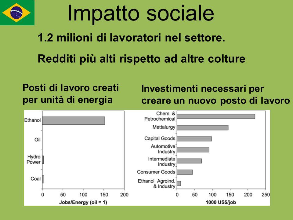 Impatto sociale 1.2 milioni di lavoratori nel settore.