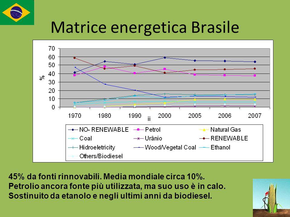 Matrice energetica Brasile