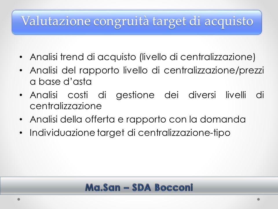 Valutazione congruità target di acquisto