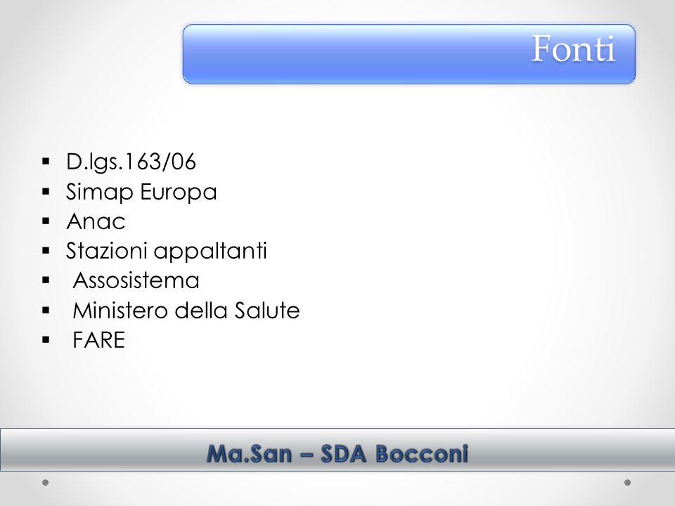 Fonti D.lgs.163/06 Simap Europa Anac Stazioni appaltanti Assosistema