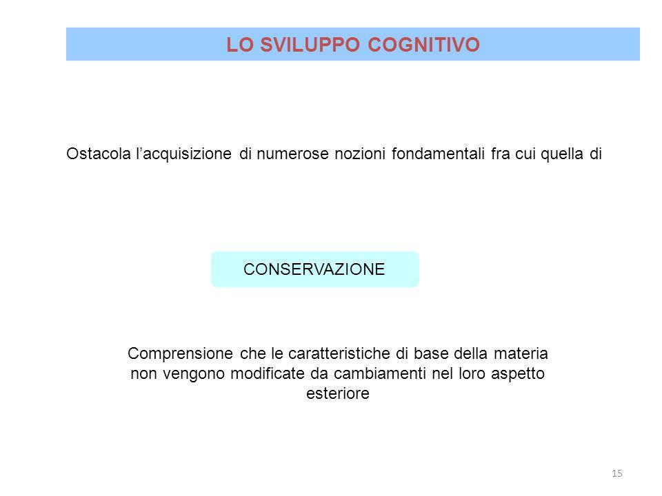 LO SVILUPPO COGNITIVO Ostacola l'acquisizione di numerose nozioni fondamentali fra cui quella di. CONSERVAZIONE.