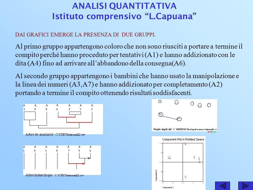 ANALISI QUANTITATIVA Istituto comprensivo L.Capuana