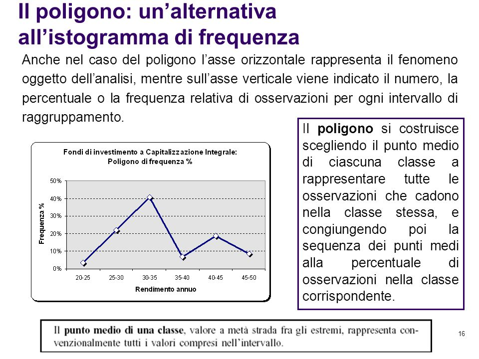 Il poligono: un'alternativa all'istogramma di frequenza