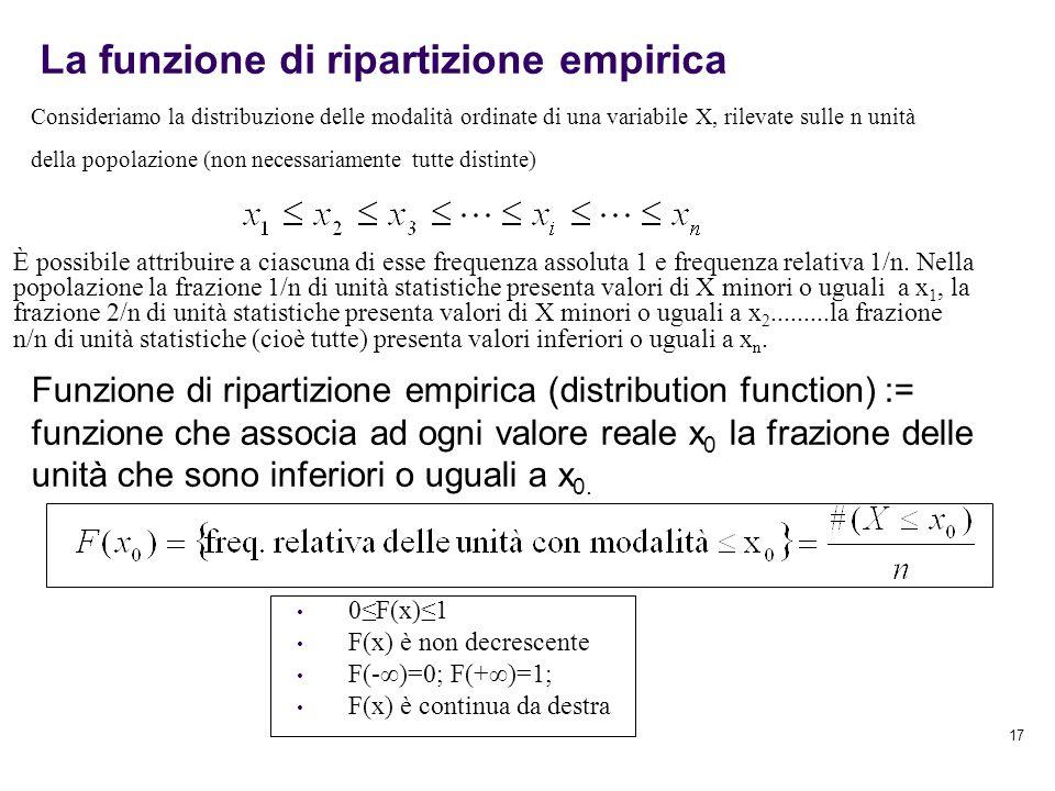 La funzione di ripartizione empirica