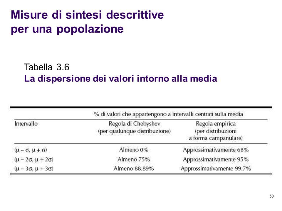 Misure di sintesi descrittive per una popolazione