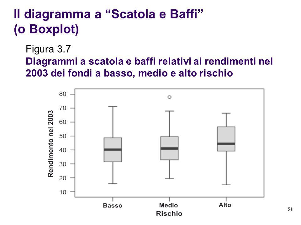 Il diagramma a Scatola e Baffi (o Boxplot)