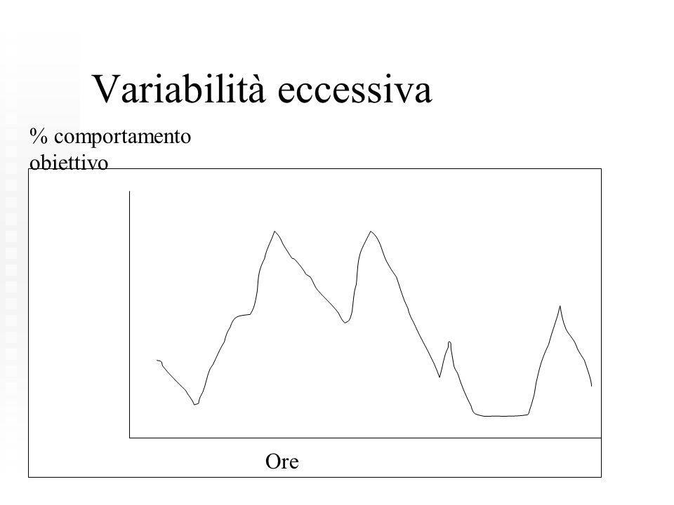 Variabilità eccessiva