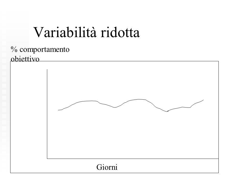 Variabilità ridotta % comportamento obiettivo Giorni