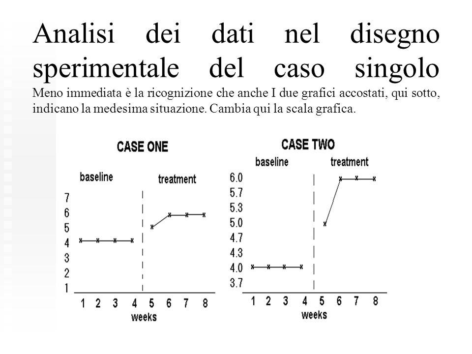 Analisi dei dati nel disegno sperimentale del caso singolo Meno immediata è la ricognizione che anche I due grafici accostati, qui sotto, indicano la medesima situazione.